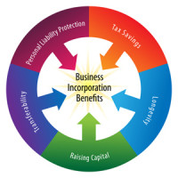 business_incorporation